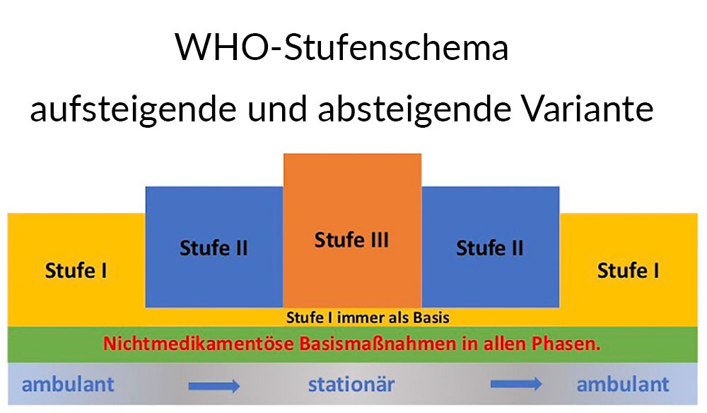 WHO-Stufenschema